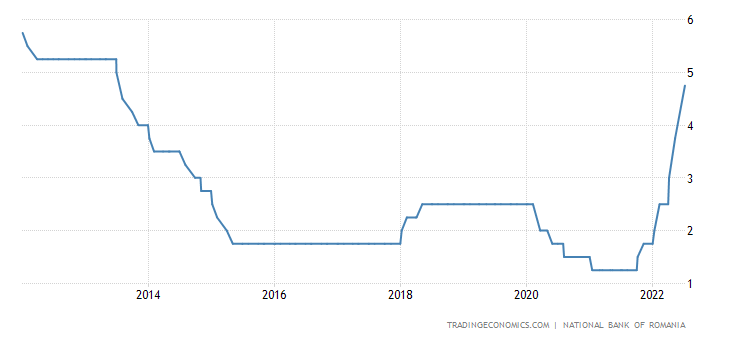 Romania Interest Rate