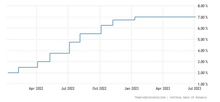 Romania Interest Rate