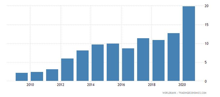 romania international debt issues to gdp percent wb data