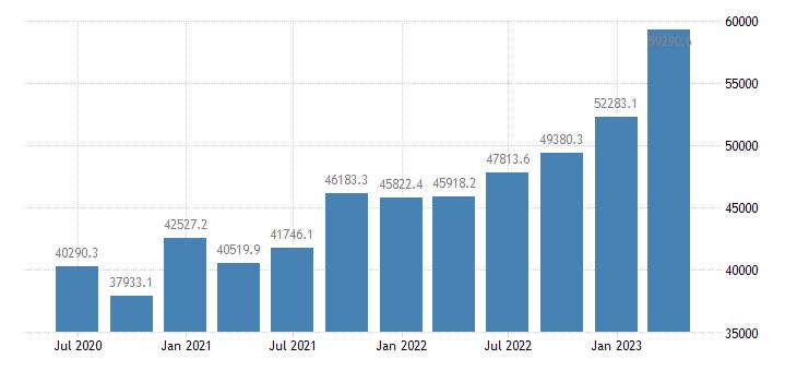 romania international investment position financial account reserve assets eurostat data