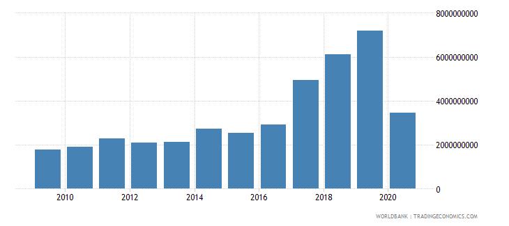 romania international tourism expenditures current us$ wb data