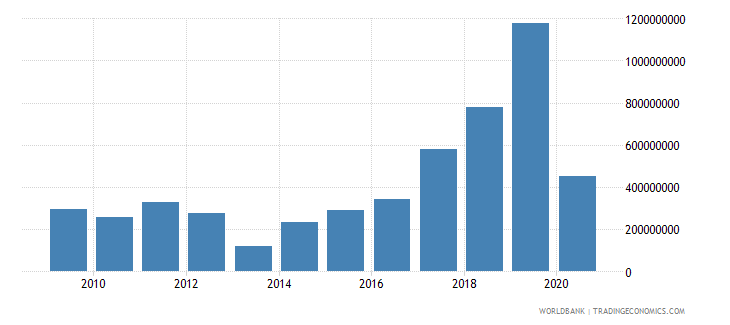 romania international tourism expenditures for passenger transport items current us$ wb data