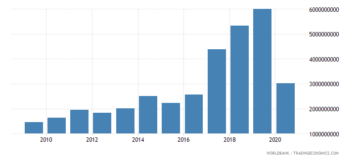 romania international tourism expenditures for travel items current us$ wb data