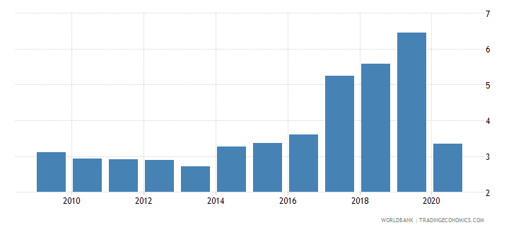romania international tourism expenditures percent of total imports wb data