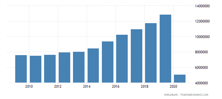romania international tourism number of arrivals wb data