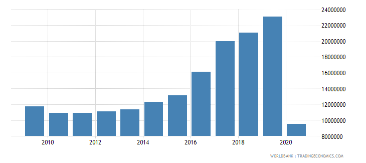 romania international tourism number of departures wb data