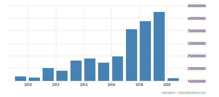 romania international tourism receipts current us$ wb data