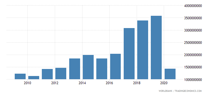 romania international tourism receipts for travel items current us$ wb data