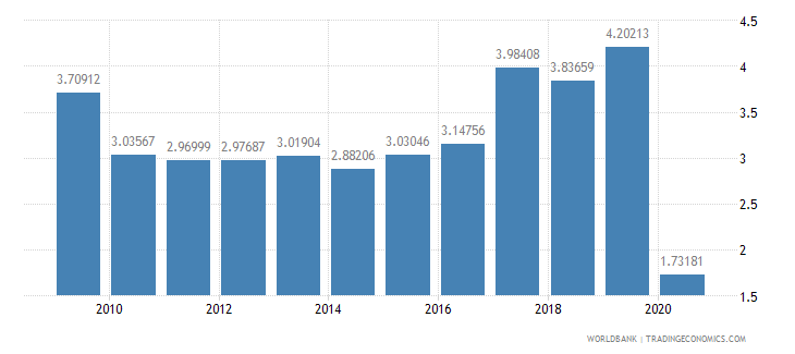romania international tourism receipts percent of total exports wb data