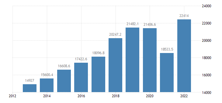 romania international trade of other manufactured goods sitc 68 exports eurostat data