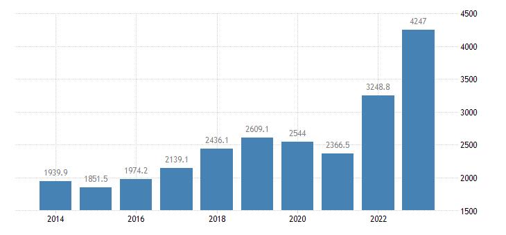 romania international trade of raw materials sitc 24 imports eurostat data