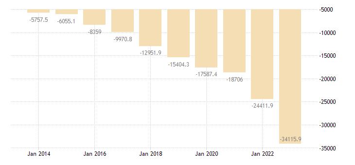 romania international trade trade balance eurostat data