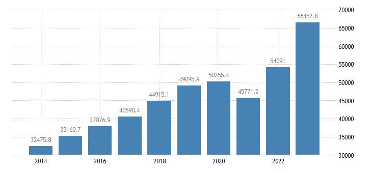 romania intra eu trade exports eurostat data