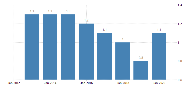 romania involuntary temporary employment eurostat data
