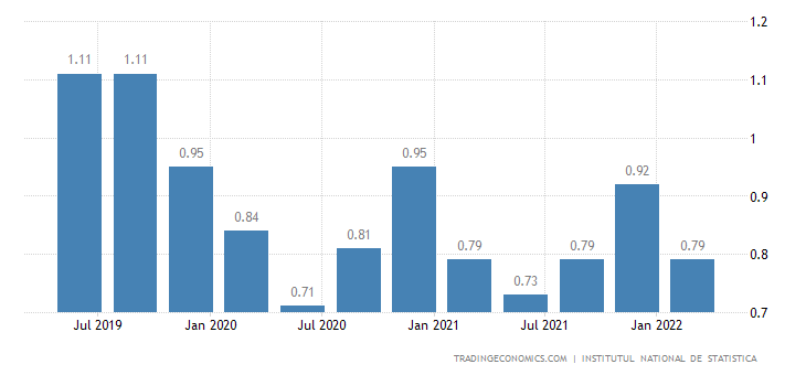Romania Job Vacancies Rate