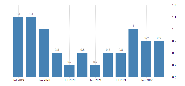 romania job vacancy rate all nace activities except activities of households as employers as own use producers activities of extra territorial organisations bodies eurostat data