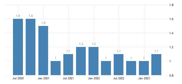 romania job vacancy rate arts entertainment recreation other service activities eurostat data