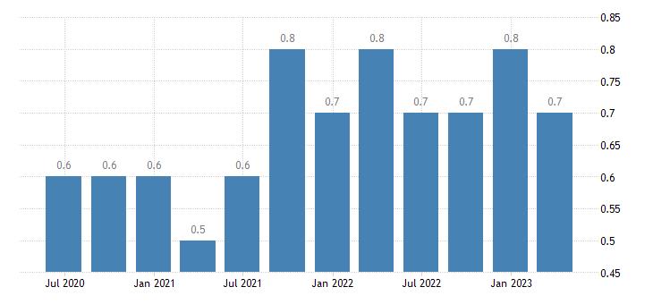 romania job vacancy rate wholesale retail trade transport accommodation food service activities eurostat data