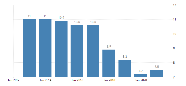 romania jobless households eurostat data