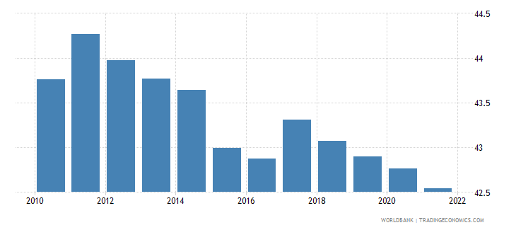 romania labor force female percent of total labor force wb data