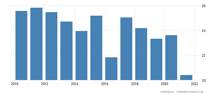romania labor force participation rate for ages 15 24 female percent national estimate wb data