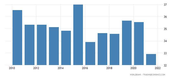 romania labor force participation rate for ages 15 24 male percent national estimate wb data