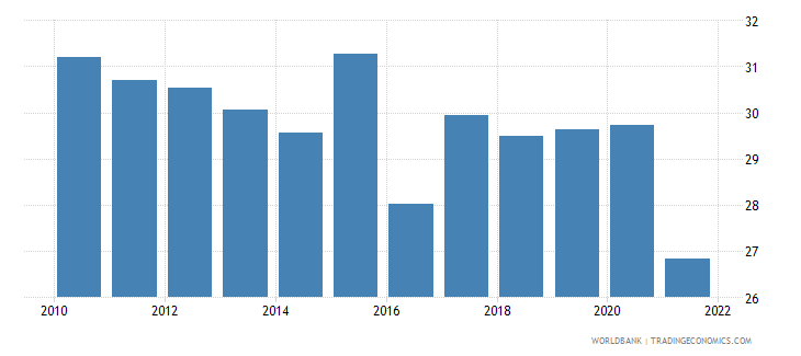 romania labor force participation rate for ages 15 24 total percent national estimate wb data