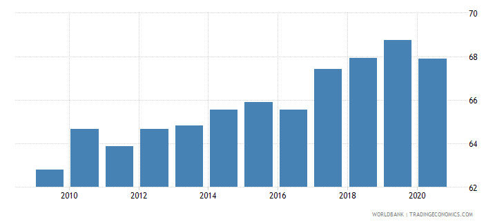 romania labor force participation rate total percent of total population ages 15 64 modeled ilo estimate wb data