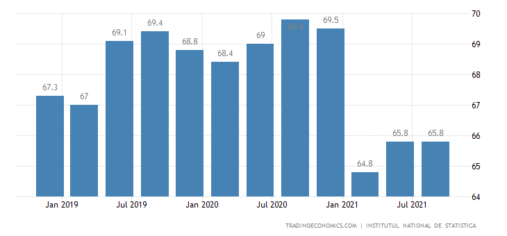 Romania Labor Force Participation Rate