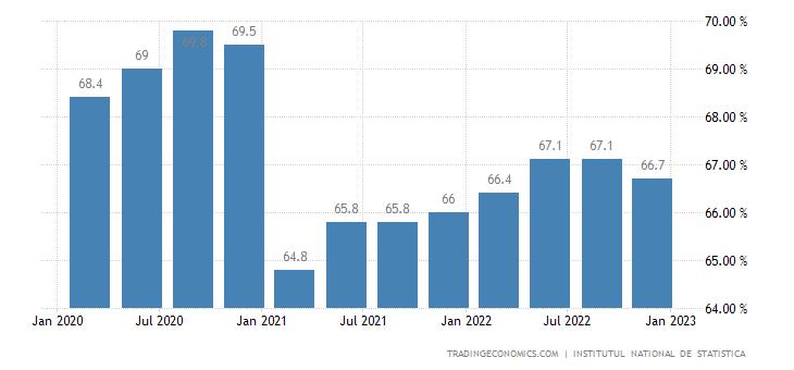 Romania Labor Force Participation Rate