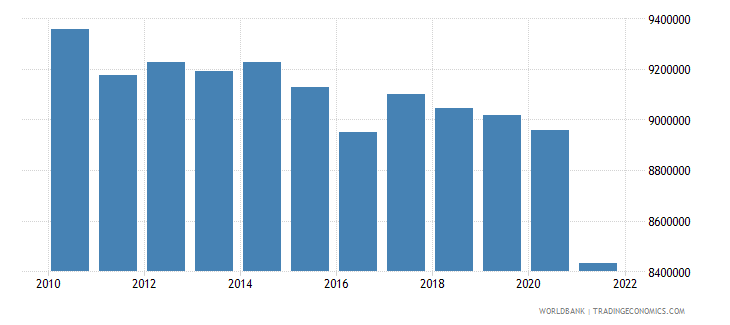 romania labor force total wb data