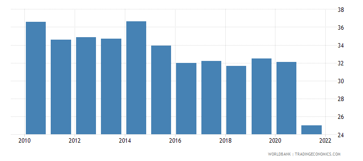 romania labor force with basic education percent of total wb data