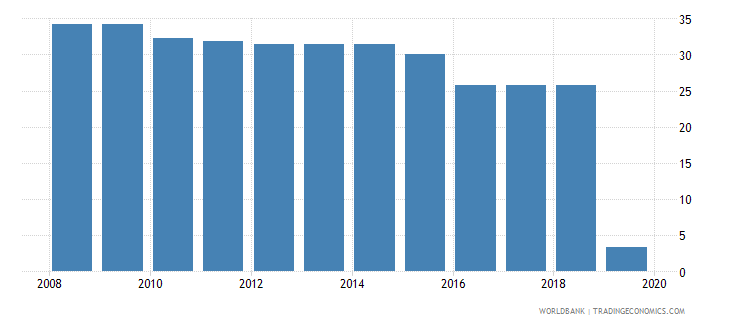 romania labor tax and contributions percent of commercial profits wb data
