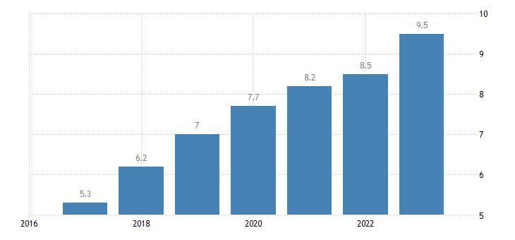 romania labour cost for lci compensation of employees plus taxes minus subsidies eurostat data