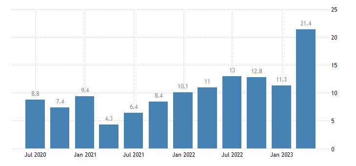 romania labour cost idx administrative support service activities eurostat data
