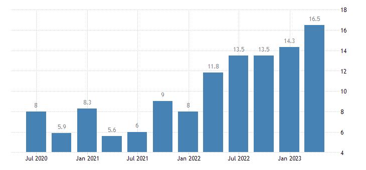 romania labour cost idx business economy eurostat data