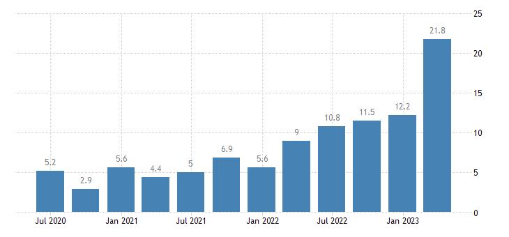 romania labour cost idx construction eurostat data
