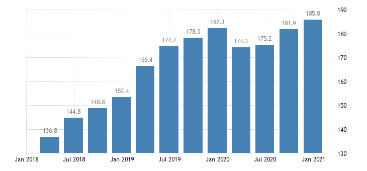 romania labour cost idx in construction eurostat data
