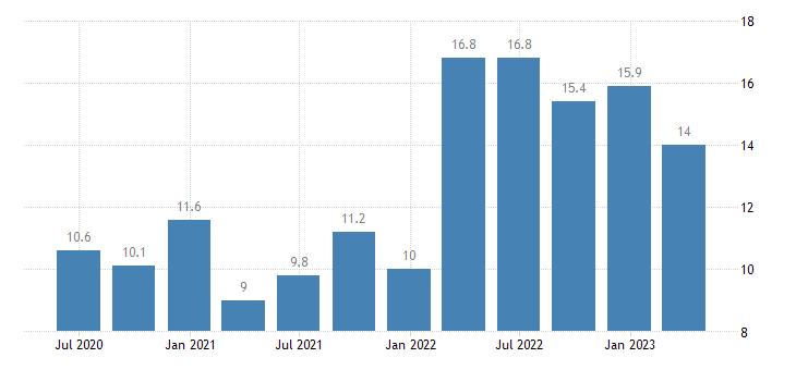 romania labour cost idx information communication eurostat data