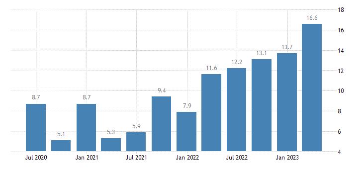 romania labour cost idx manufacturing eurostat data