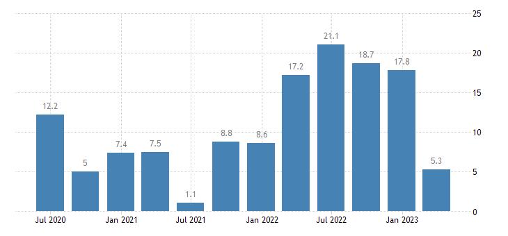 romania labour cost idx other service activities eurostat data