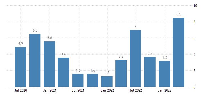 romania labour cost idx public administration defence compulsory social security eurostat data