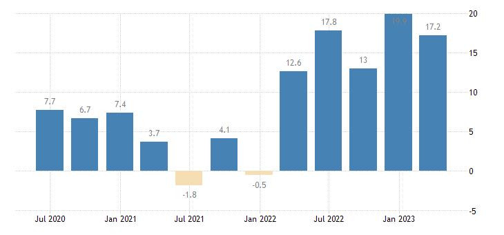 romania labour cost idx real estate activities eurostat data