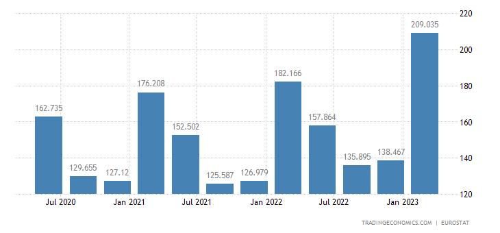 Romania Unit Labour Costs
