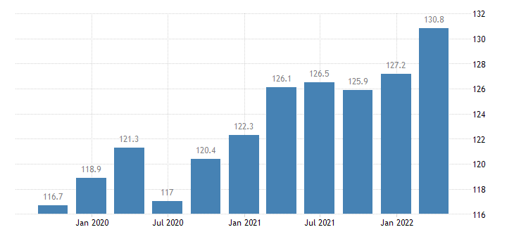 romania labour input in construction employment number of persons employed eurostat data