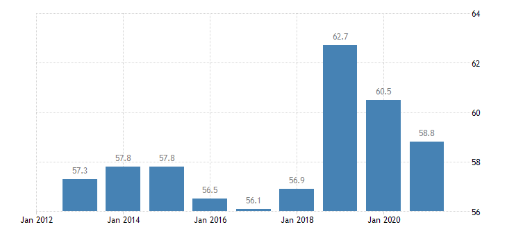 romania labour transitions from temporary to permanent contracts eurostat data