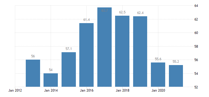 romania labour transitions from temporary to permanent contracts males eurostat data