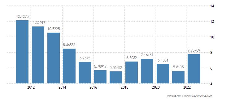 romania lending interest rate percent wb data
