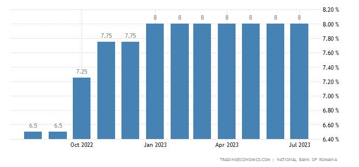 Romania Lending Facility Rate