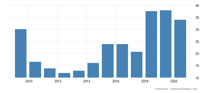 romania liquid assets to deposits and short term funding percent wb data